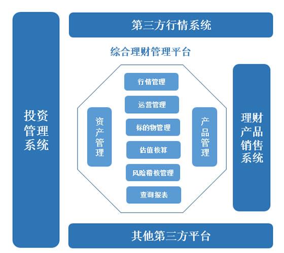 资管系统架构