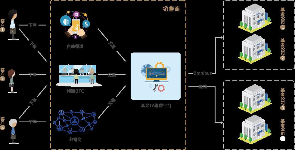 系统作业流程