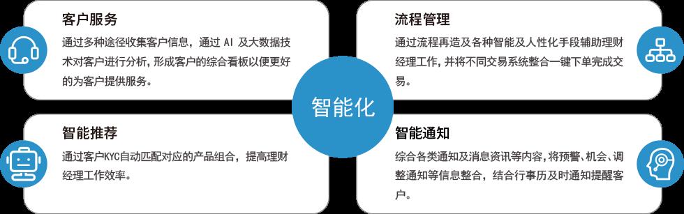 财富管理系统-6