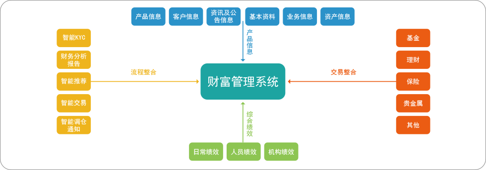 财富管理系统-7